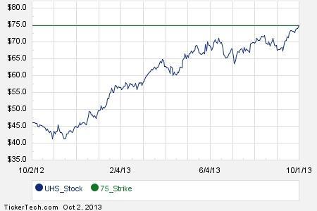 Uhs stock options