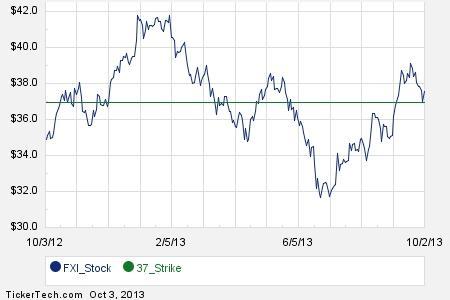 Ftse stock options
