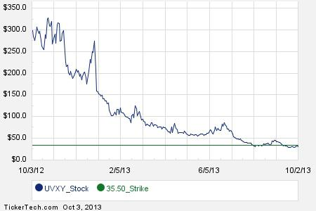 Stock options sites