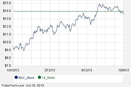 Bac stock options chain