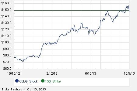 Stock options celgene