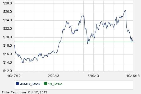 Buying stock using options