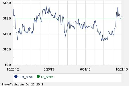 Talisman energy stock options