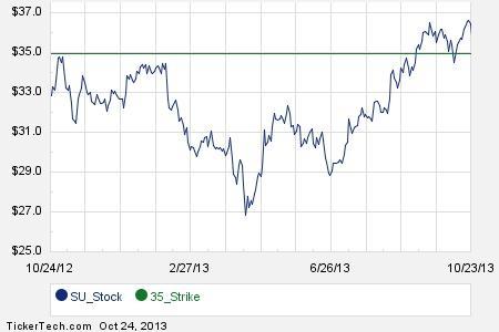 Ivafe su stock options