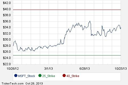 Irpf 2015 stock options