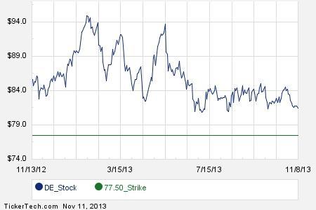 Jd stock options