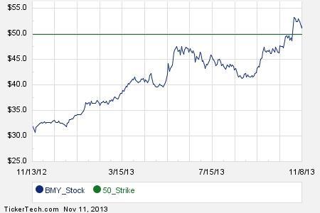Bristol myers stock options