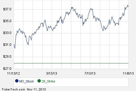Mo stock options