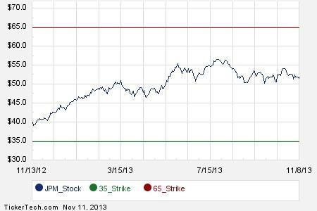 O stock options