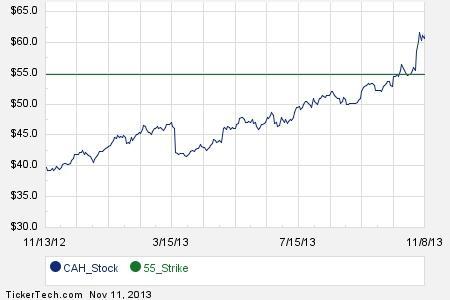 Cardinal health stock options