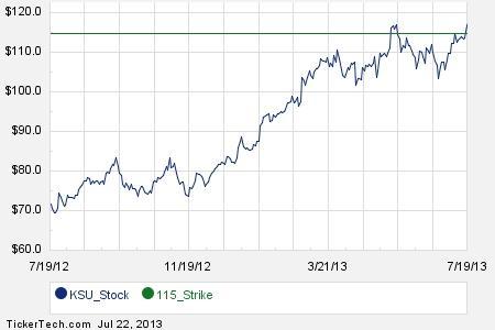 Ksu stock options