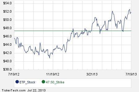 Etp stock options