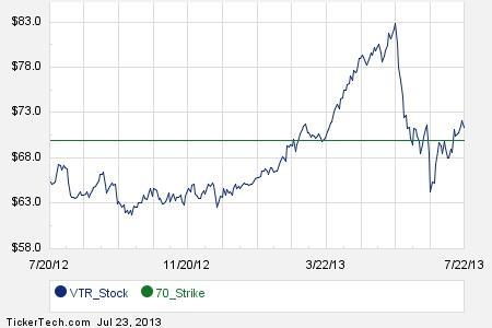 Vtr stock options