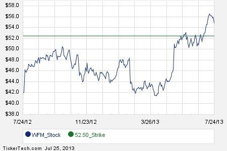 Wfm stock options