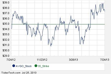 Avgo stock options