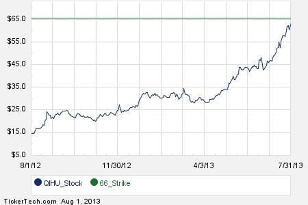Qihu stock options