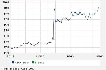 Kerx stock options