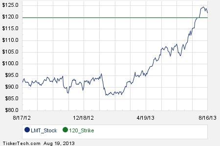 Lmt stock options