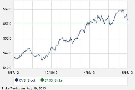 Cvs stock options
