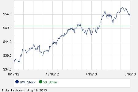 Jp morgan stock options