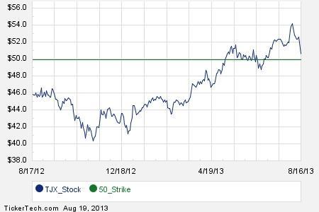 Tjx stock options
