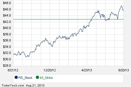 Fidelity starbucks stock options