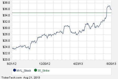 Mylan stock options