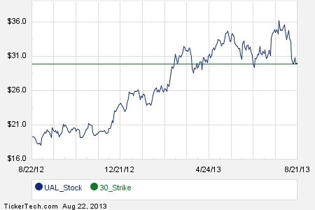Ual stock options