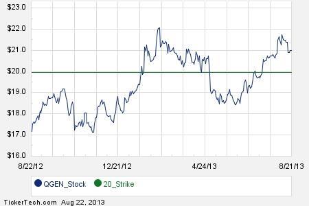 Qiagen stock options
