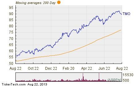 Stock options 80