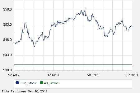 Lly stock options