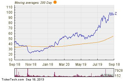 Miss zillow 39 s 82 offering but think it 39 s a steal at 55 for Zillow stock quote