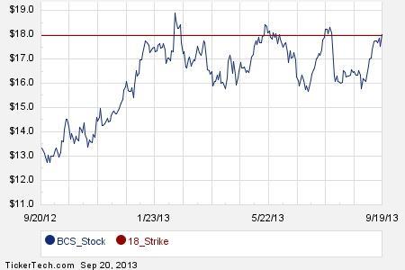 Bcs stock options