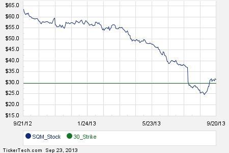 Tributacion stock options en chile