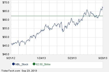 Noble energy stock options