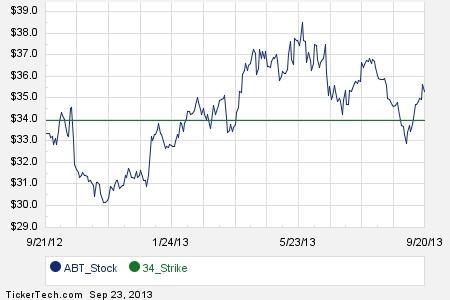 Abbott stock options