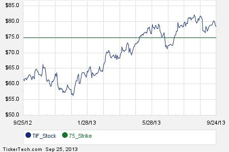 Tif stock options