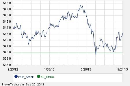 Bce stock options