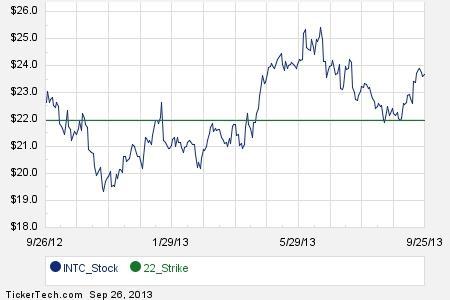 Intel stock options ubs