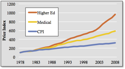 Price Indices for U.S. Higher Ed, Medical Expenditure, and Consumer Prices. Source: NAV Analysis.