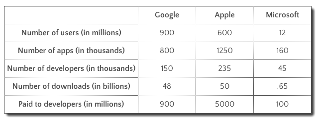 how much do average apps make