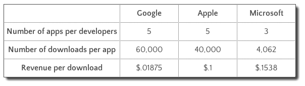 How Much Do Average Apps Make?