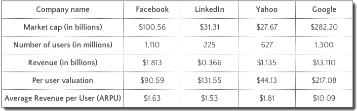 How much is a user worth at Facebook, LinkedIn, Yahoo, and Google