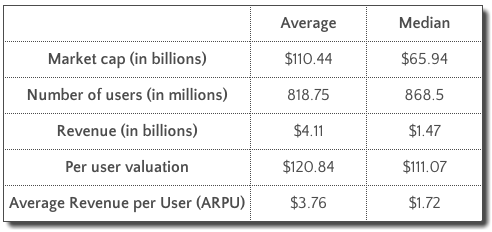 How much is a user worth on average?