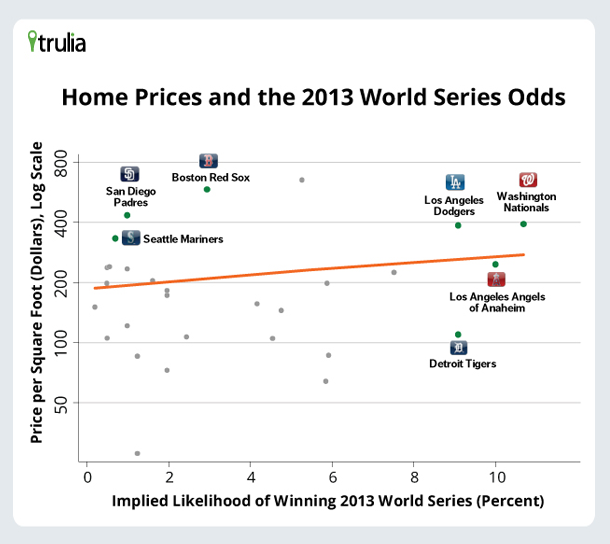 Scatterplot of Home Prices and World Series Odds