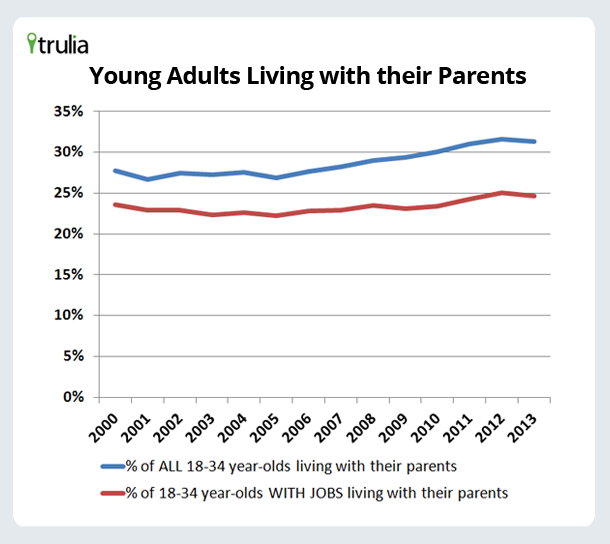 Trulia_Chart_YoungAdultsLivingWithParents
