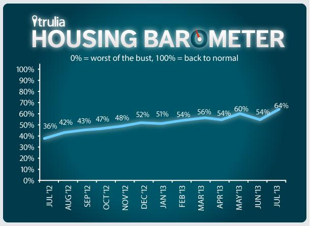 Trulia_Housing Barometer_Line Chart_July 2013