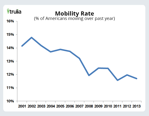 MobilityRate_Chart