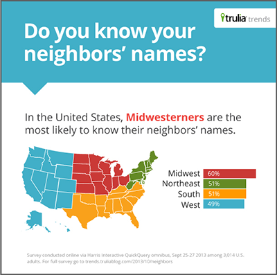 Trulia Infographic - Homeowner Neighbor Survey
