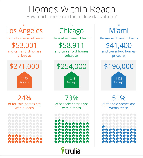 Trulia_Middle Class_Infographic
